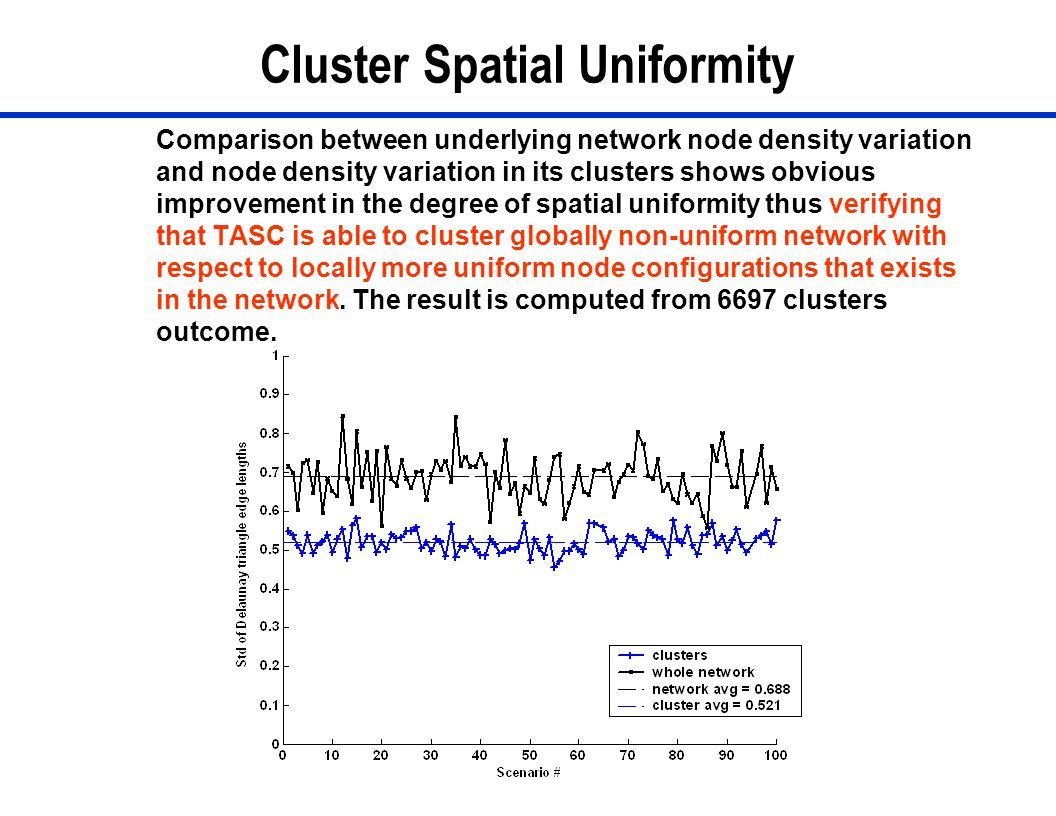 Cluster Spatial Uniformity