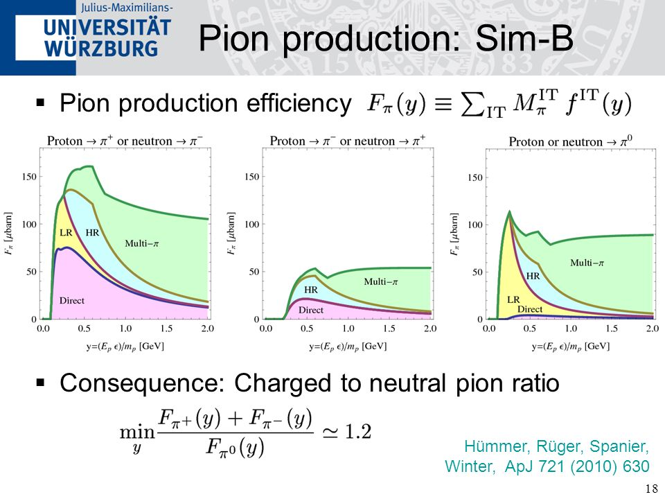 Pion production: Sim-B