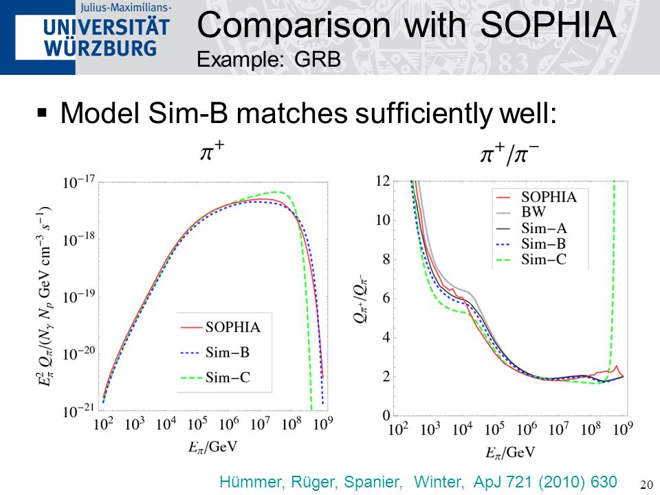 Comparison with SOPHIA Example: GRB