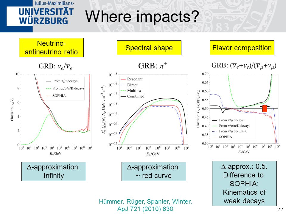 Where impacts Neutrino- antineutrino ratio Spectral shape