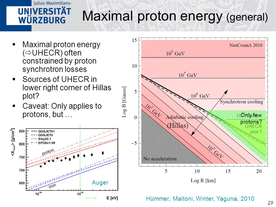 Maximal proton energy (general)