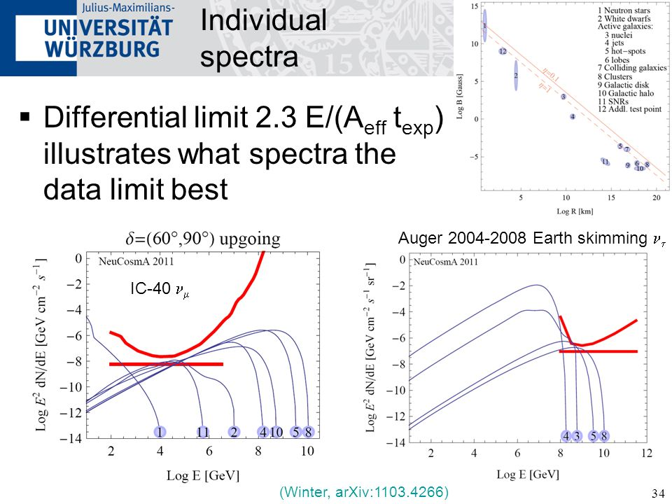 Individual spectra Differential limit 2.3 E/(Aeff texp) illustrates what spectra the data limit best.