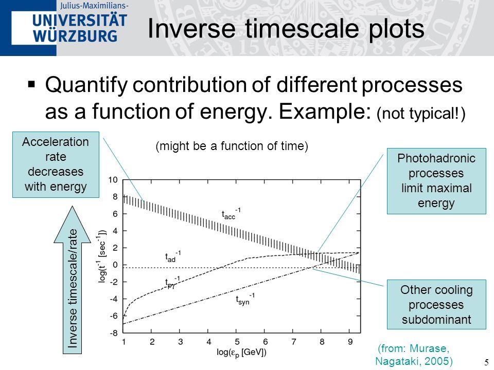 Inverse timescale plots