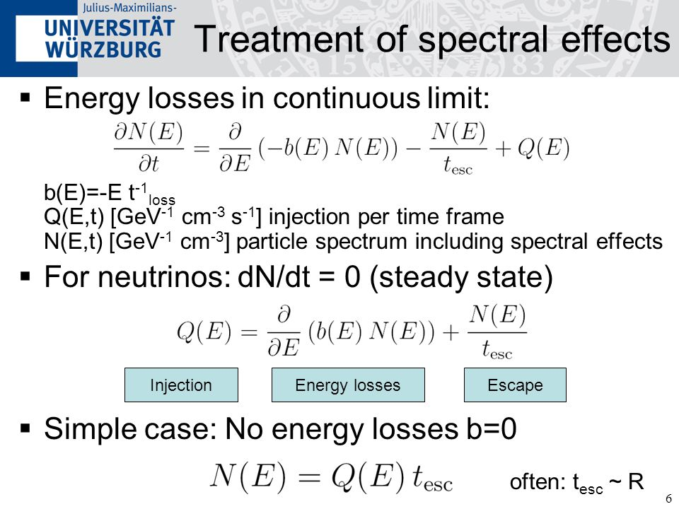 Treatment of spectral effects