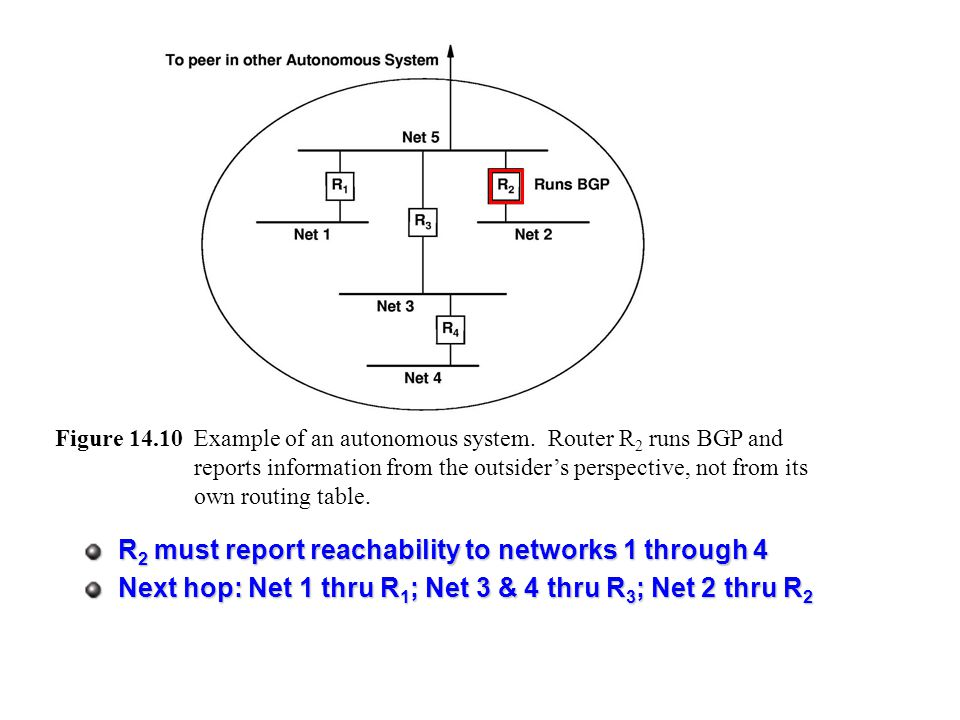 R2 must report reachability to networks 1 through 4