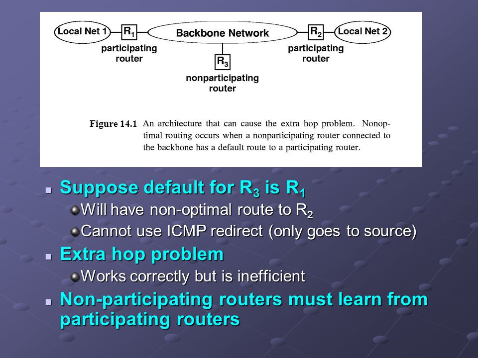 Suppose default for R3 is R1