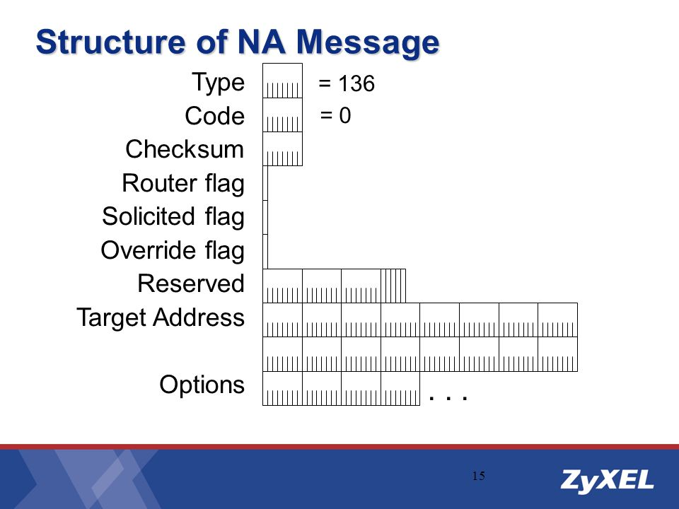 Structure of NA Message