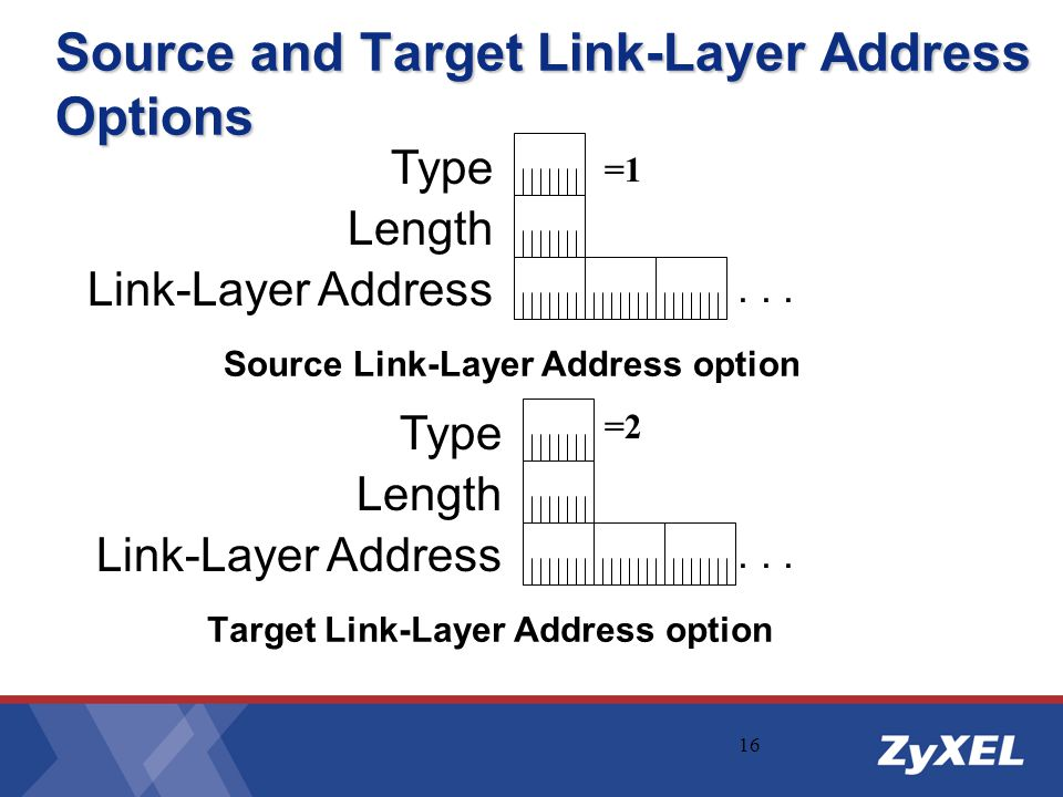 Source and Target Link-Layer Address Options