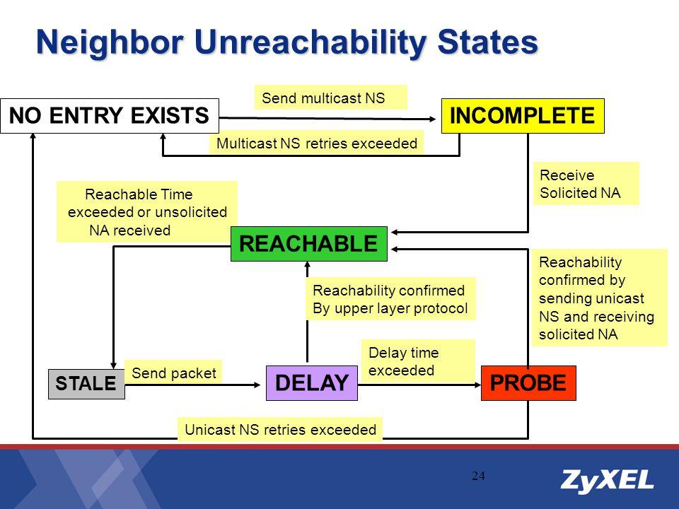 Neighbor Unreachability States