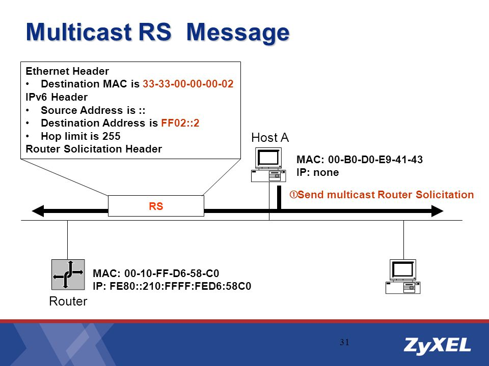 Multicast RS Message Host A Router Ethernet Header