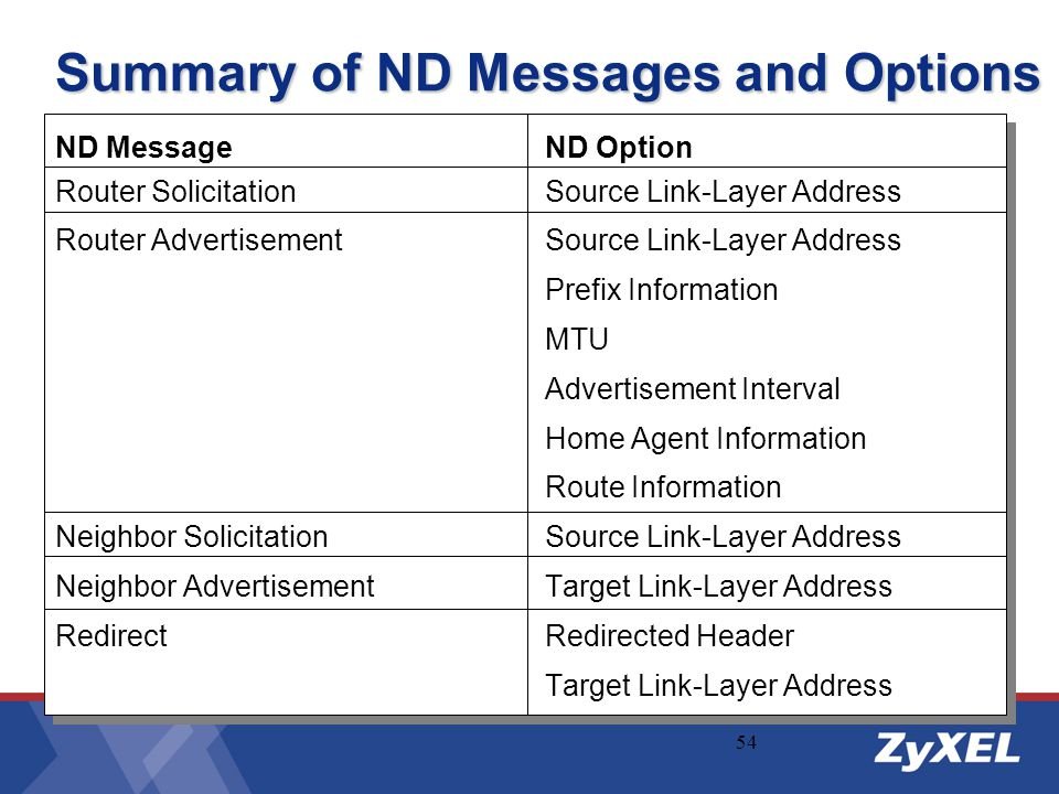 Summary of ND Messages and Options