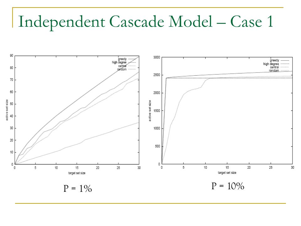 Independent Cascade Model – Case 1
