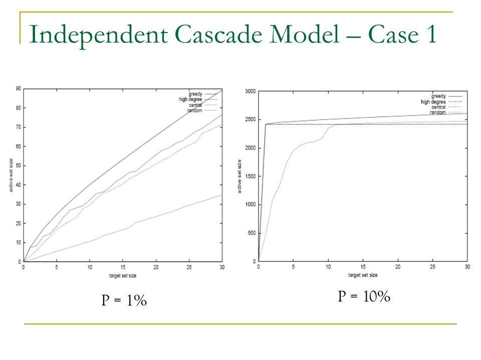 Independent Cascade Model – Case 1