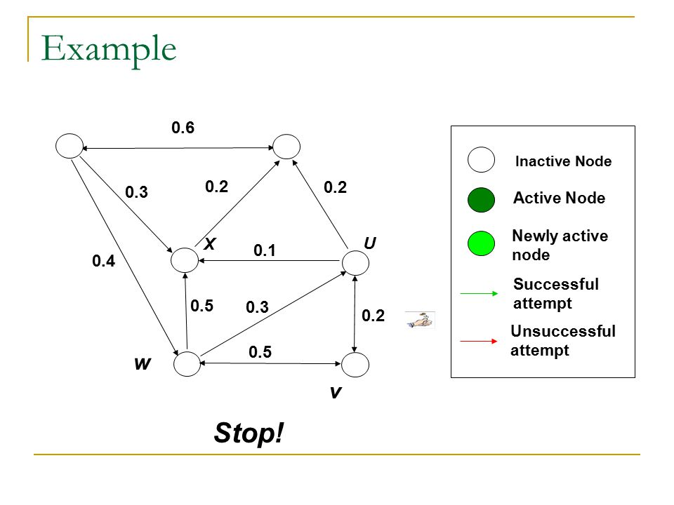 Example 0.6. Inactive Node. 0.2. 0.2. 0.3. Active Node. Newly active. node. X. U. 0.1. 0.4.