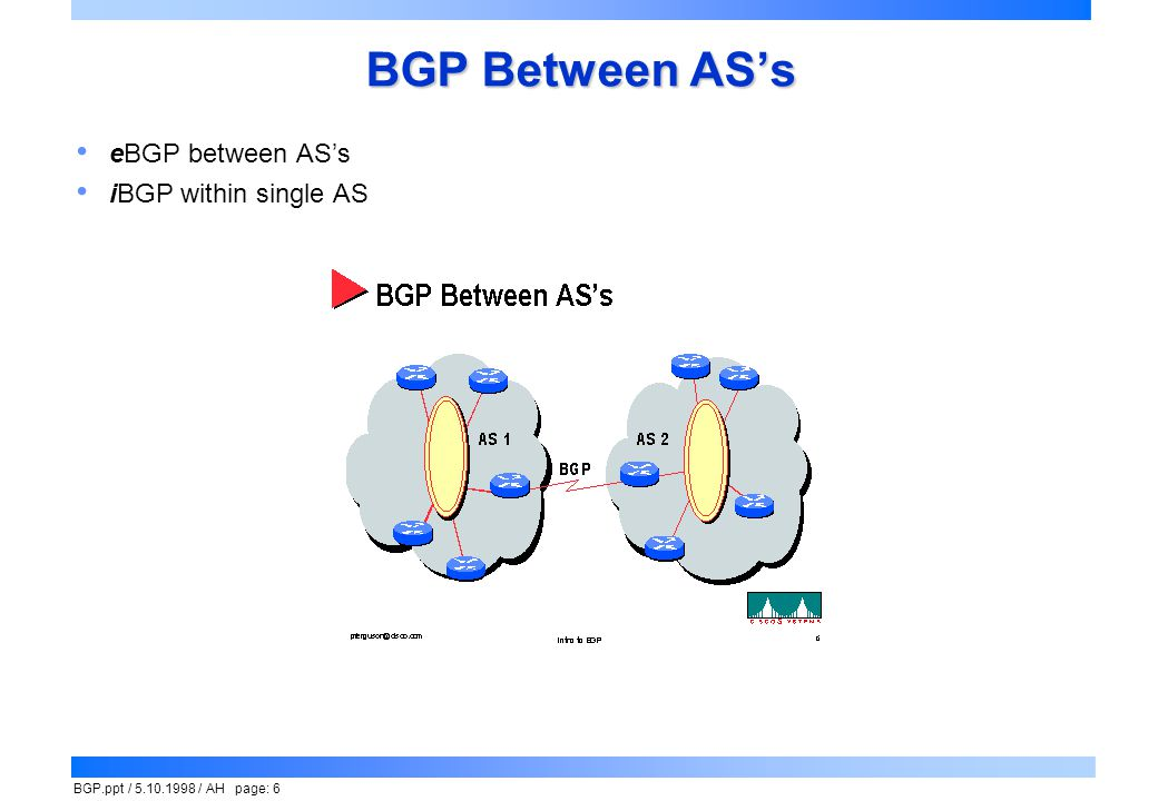 BGP Between AS's eBGP between AS's iBGP within single AS