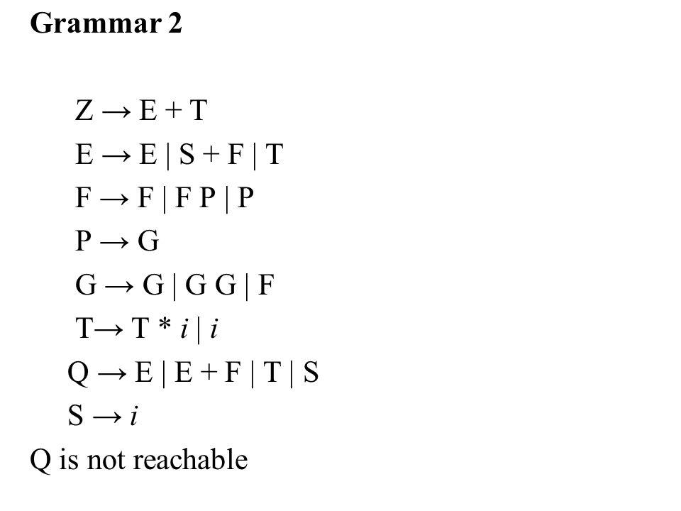 Grammar 2 Z → E + T. E → E | S + F | T. F → F | F P | P. P → G. G → G | G G | F. T→ T * i | i.