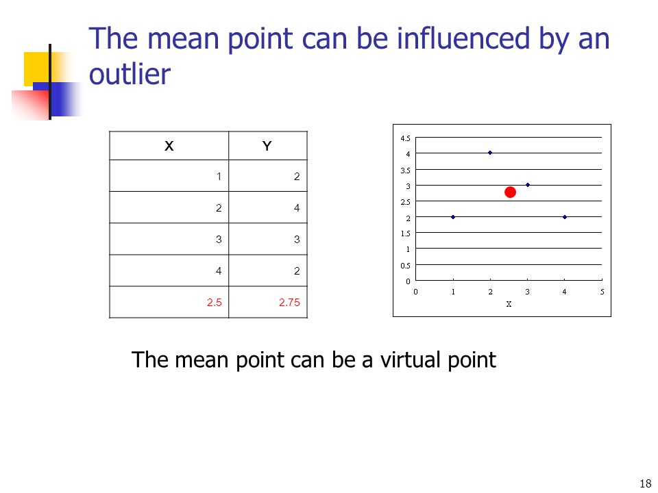 The mean point can be influenced by an outlier