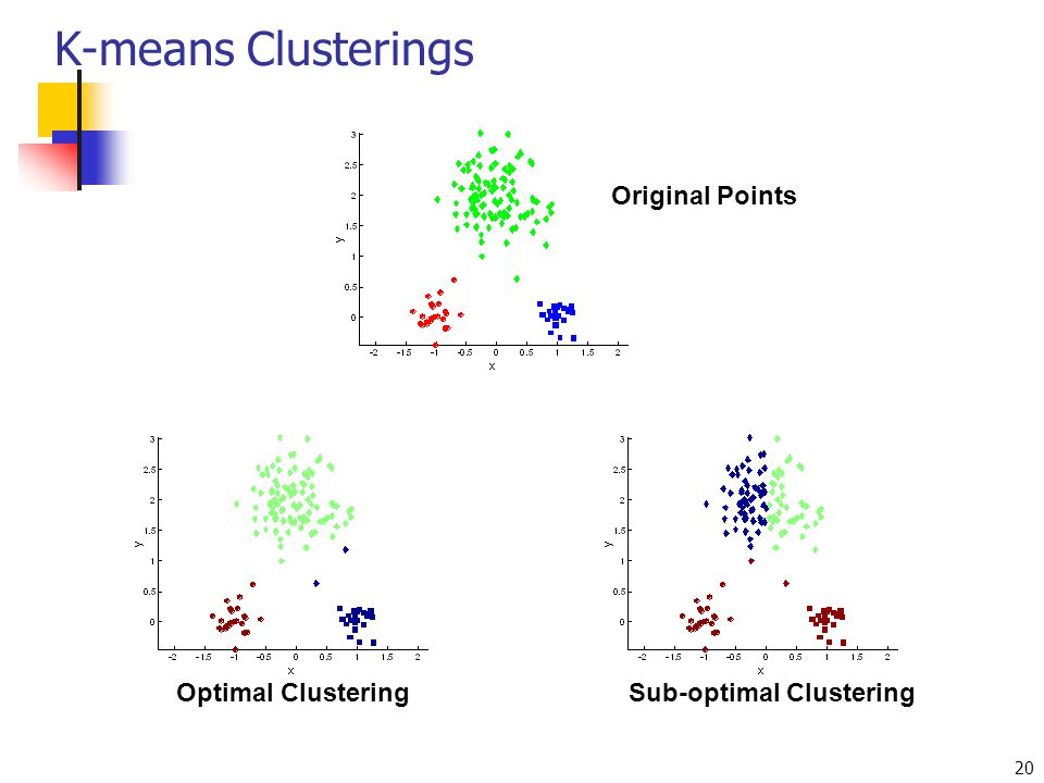 K-means Clusterings Original Points Optimal Clustering