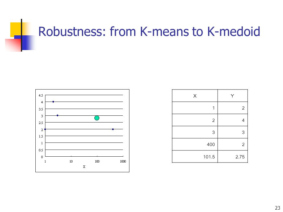 Robustness: from K-means to K-medoid