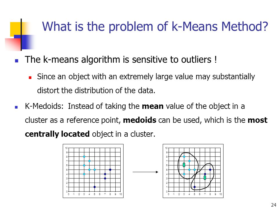 What is the problem of k-Means Method