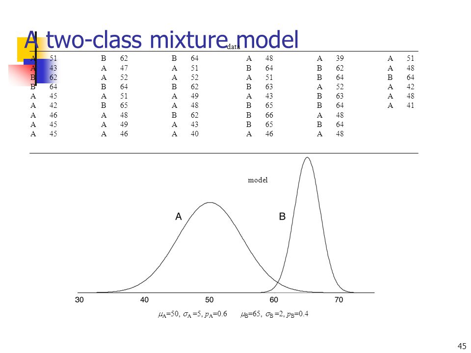 A two-class mixture model