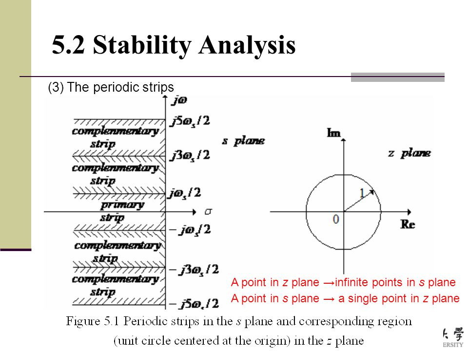 5.2 Stability Analysis (3) The periodic strips