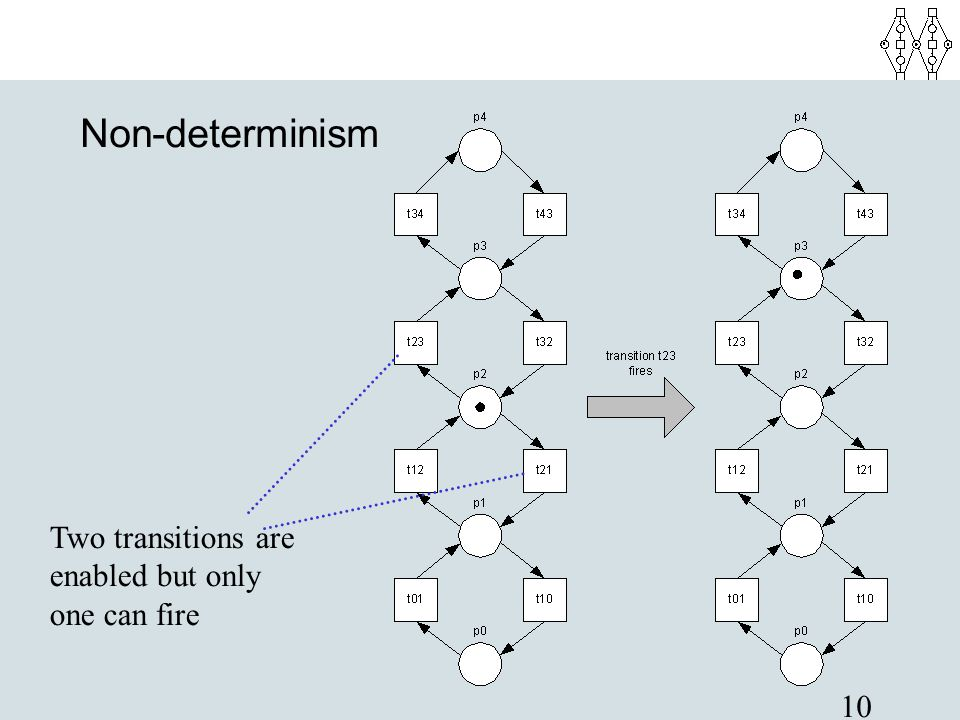 Non-determinism Two transitions are enabled but only one can fire
