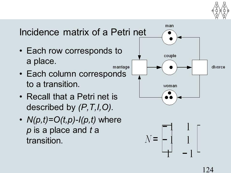 Incidence matrix of a Petri net