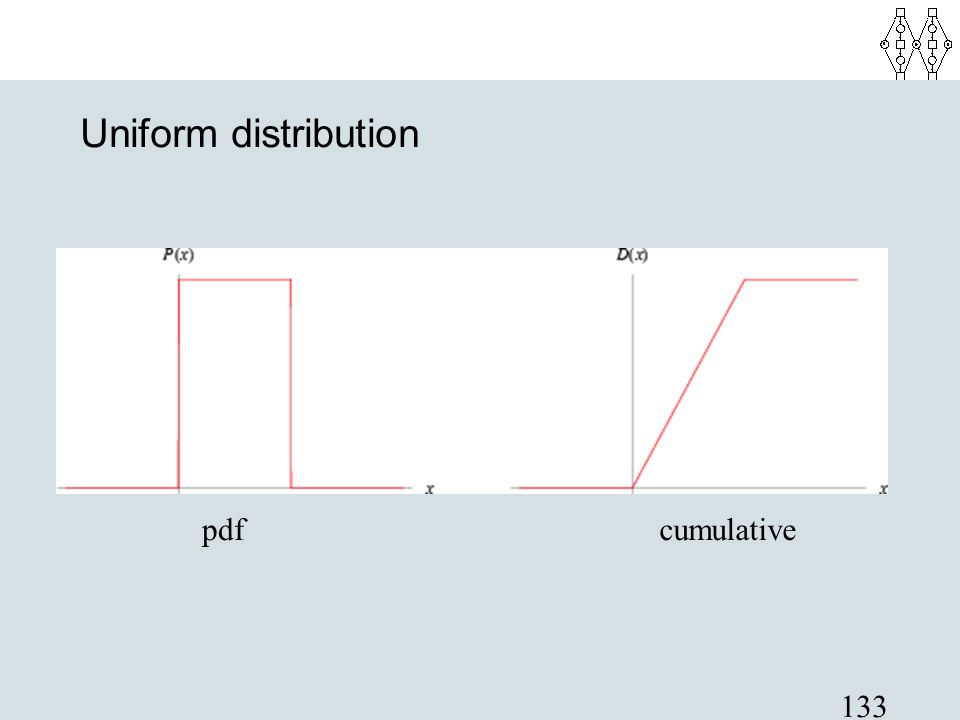 Uniform distribution pdf cumulative