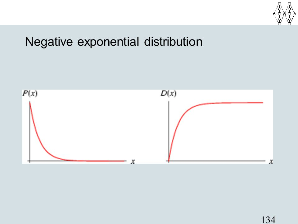 Negative exponential distribution