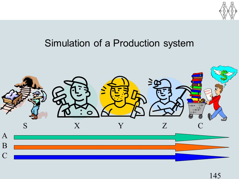 Simulation of a Production system