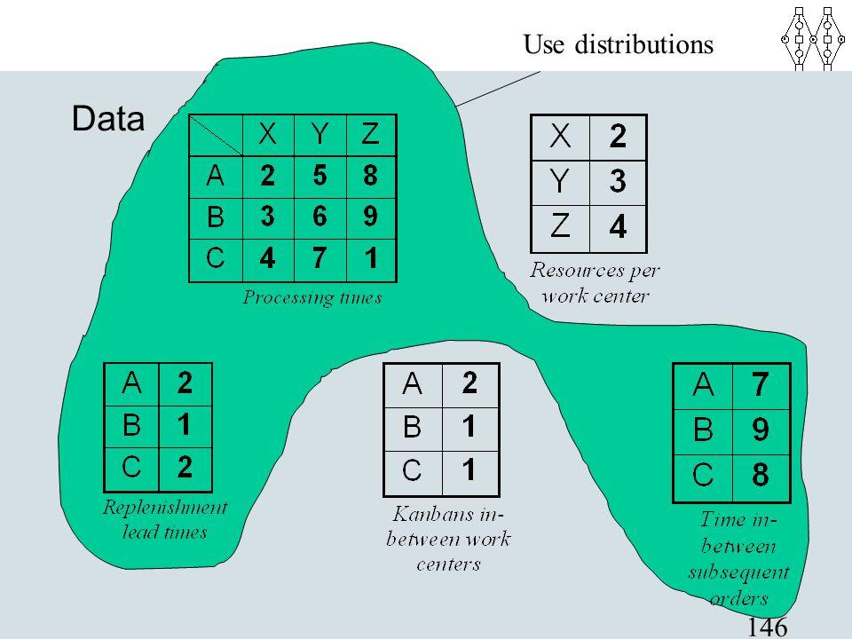 Use distributions Data