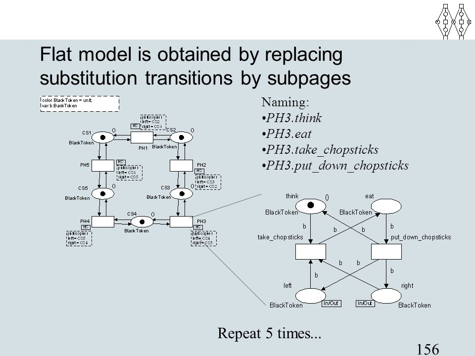 Flat model is obtained by replacing substitution transitions by subpages