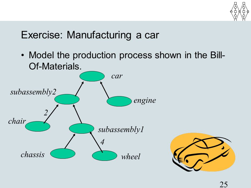 Exercise: Manufacturing a car
