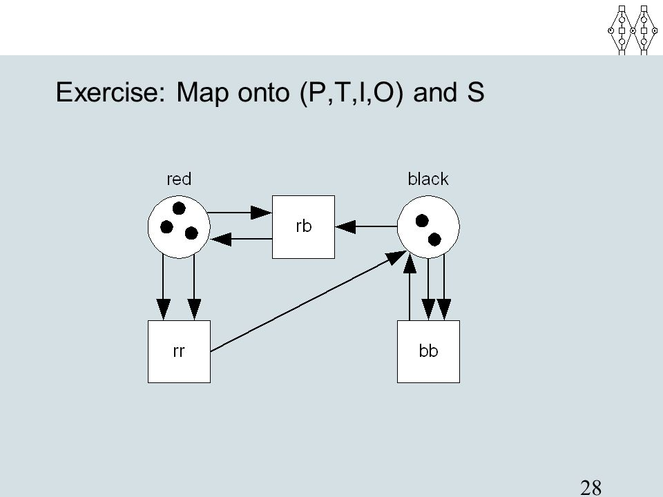 Exercise: Map onto (P,T,I,O) and S