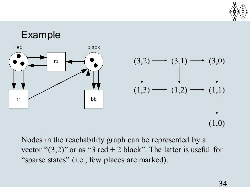 Example (3,2) (3,1) (3,0) (1,3) (1,2) (1,1) (1,0)