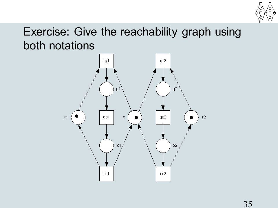 Exercise: Give the reachability graph using both notations