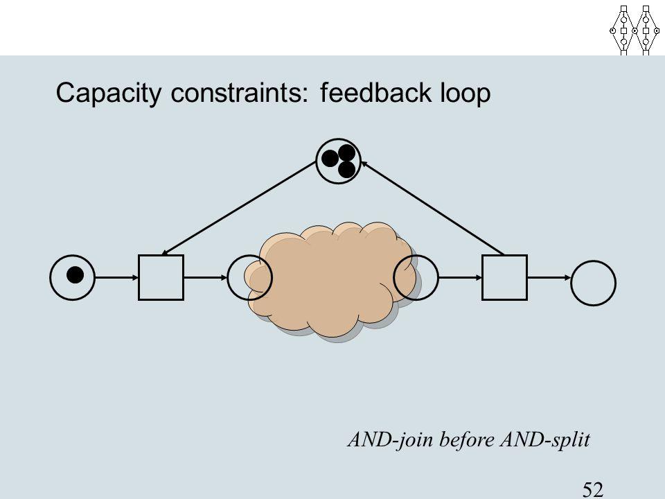 Capacity constraints: feedback loop