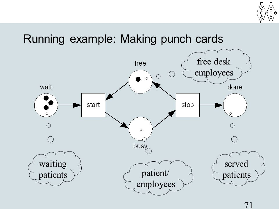 Running example: Making punch cards