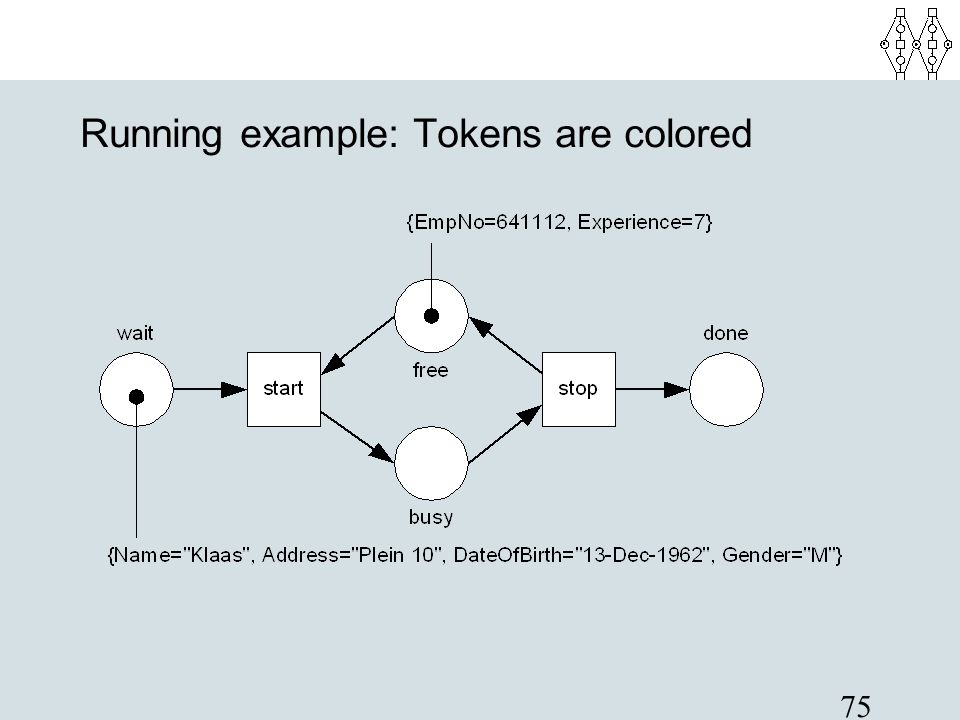 Running example: Tokens are colored