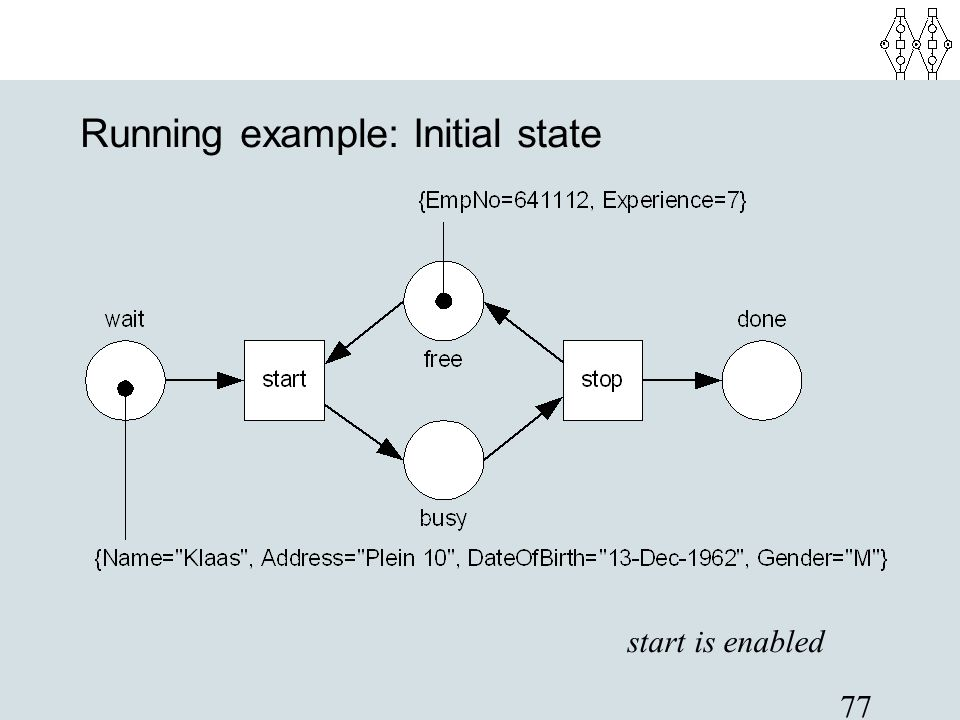 Running example: Initial state