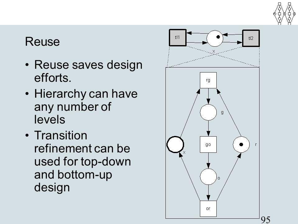 Reuse Reuse saves design efforts.