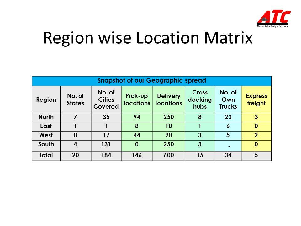 Region wise Location Matrix