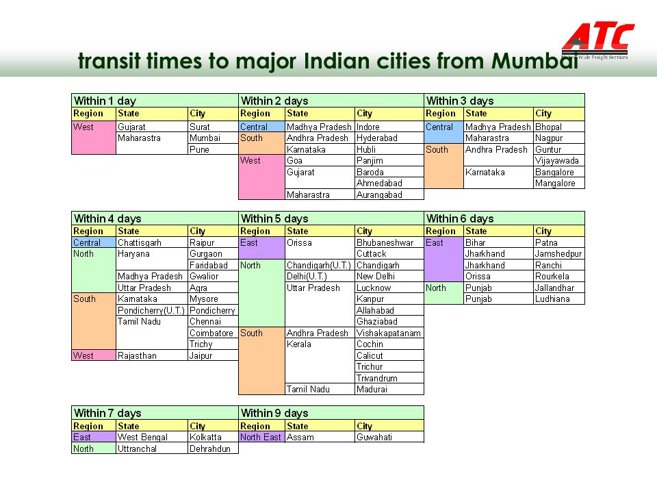 transit times to major Indian cities from Mumbai