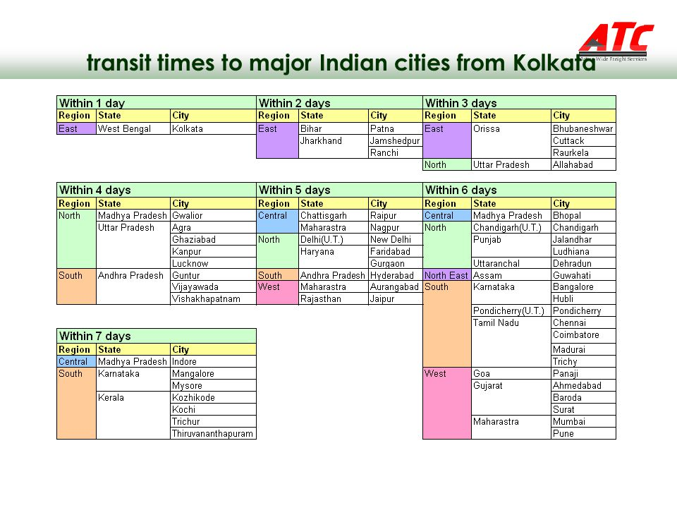 transit times to major Indian cities from Kolkata