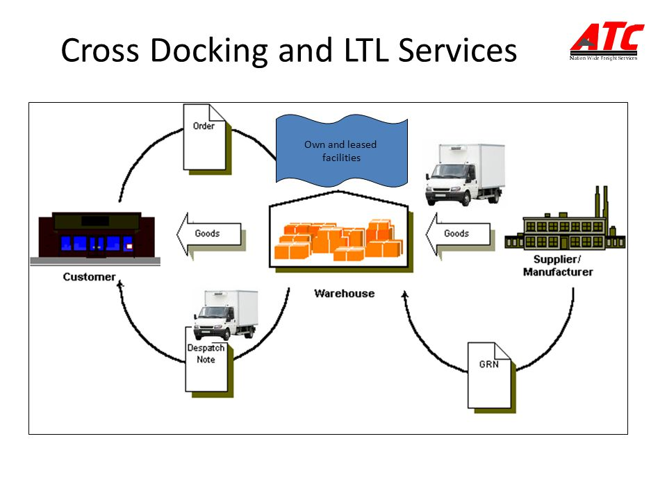 Cross Docking and LTL Services