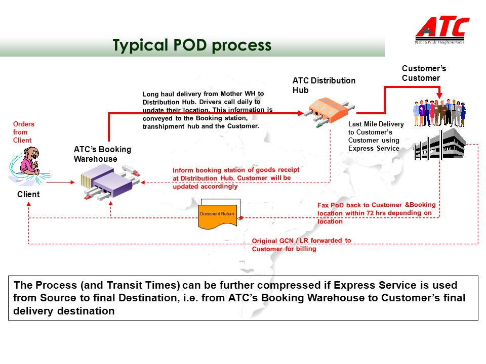 Typical POD process Customer's Customer. ATC Distribution Hub.