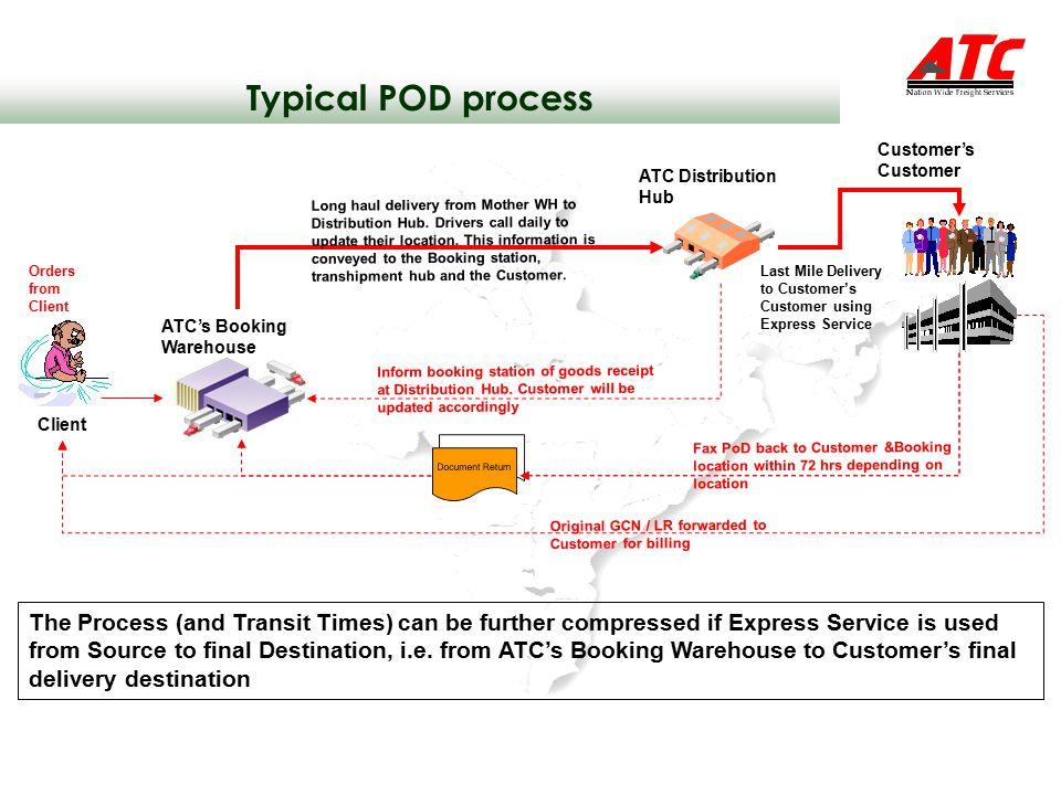 Typical POD process Customer's Customer. ATC Distribution Hub.