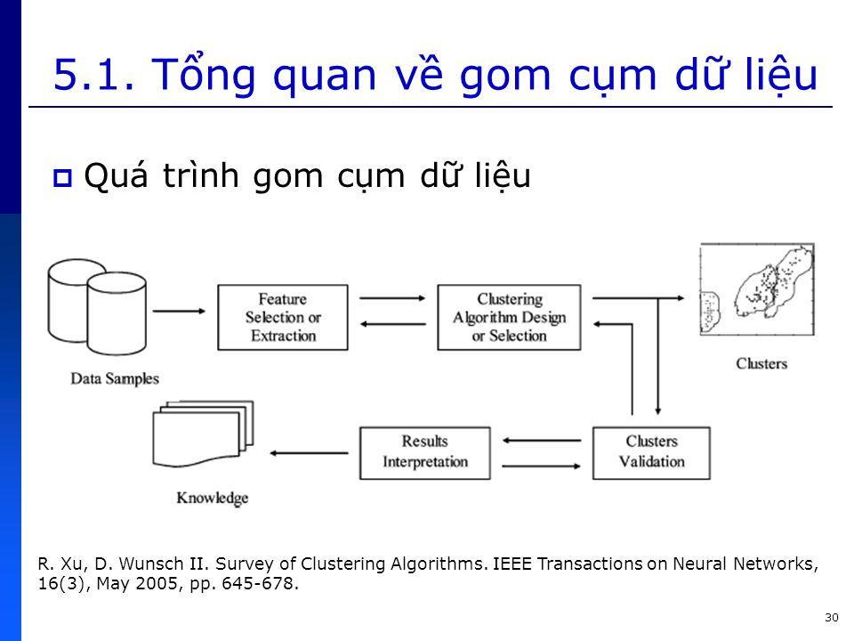 5.1. Tổng quan về gom cụm dữ liệu