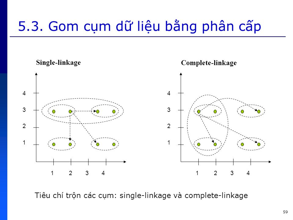 5.3. Gom cụm dữ liệu bằng phân cấp